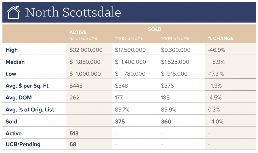 Whisper Rock Real Estate and North Scottsdale Real Estate