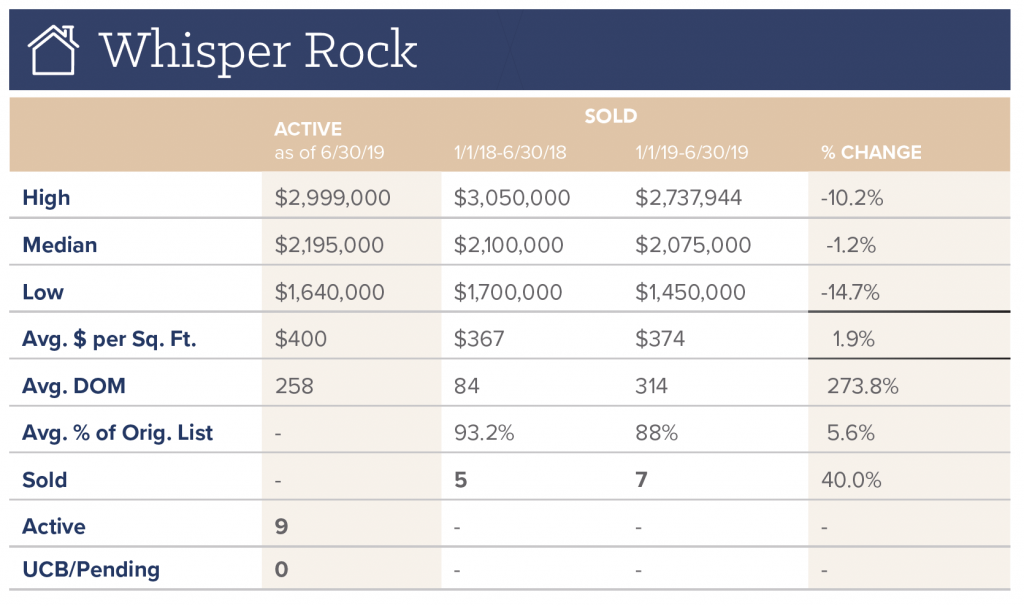 Whisper Rock Real Estate Update for July 2019
