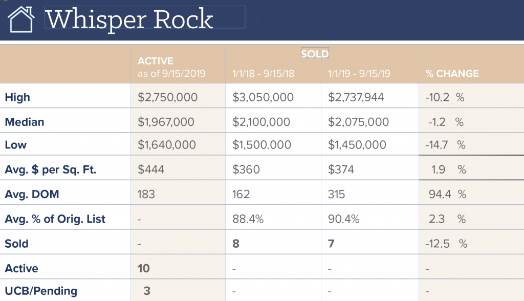 Whisper Rock Real Estate - North Scottsdale Communities