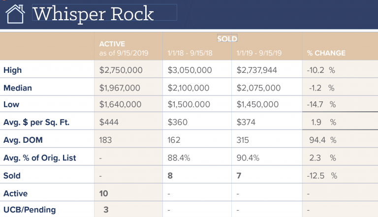 Whisper Rock Estates Real Estate Update