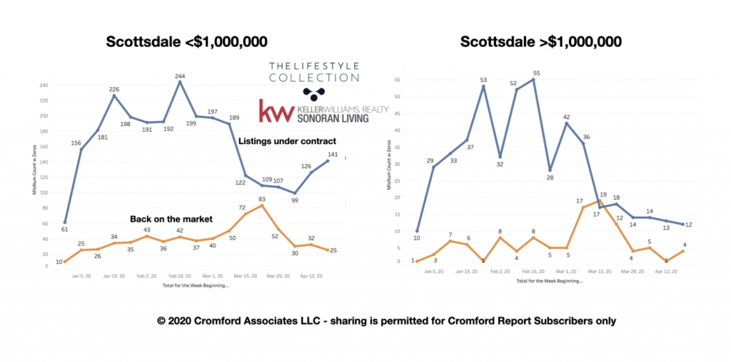 Pandemic impact on closings and contracts in Scottsdale