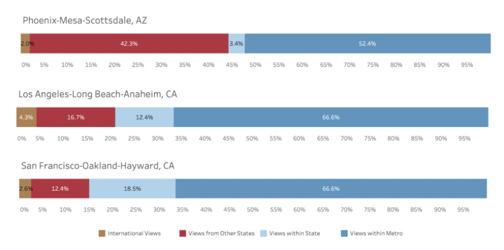Scottsdale real estate market compared to Los Angeles and San Francisco