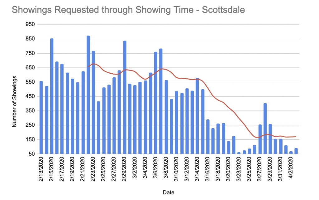 Showings Requested Through ShowCurrent showings requested for the Scottsdale real estate market through showing timeing Time