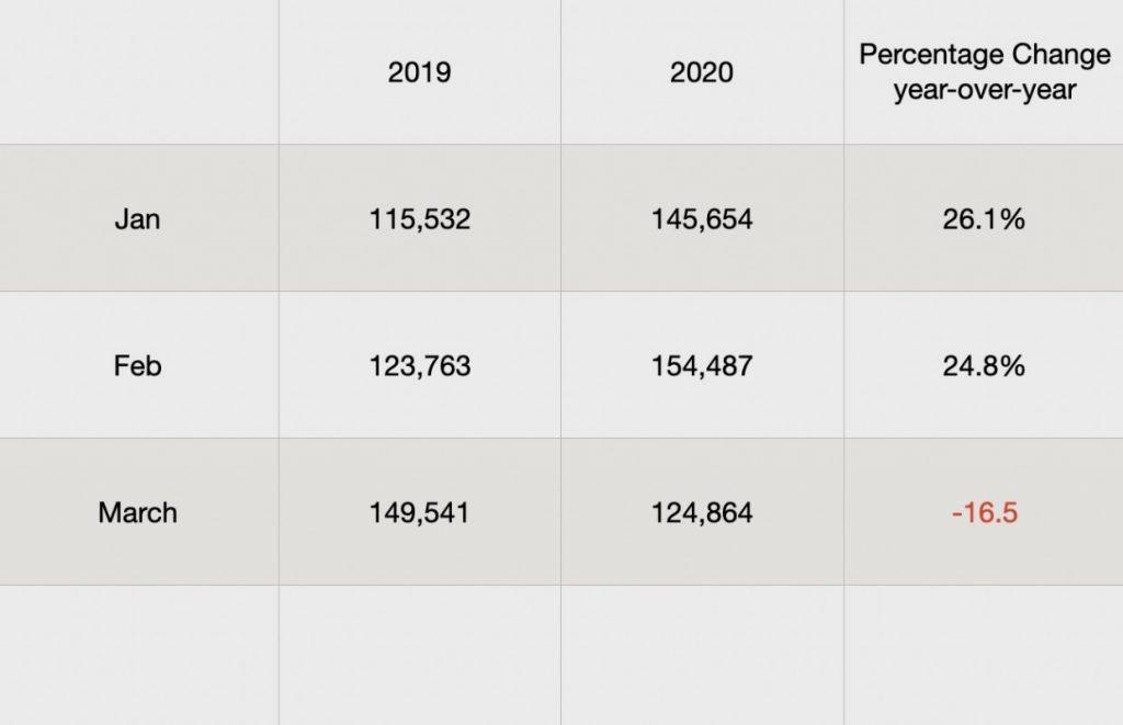 Current Scottsdale real estate market showing activity update