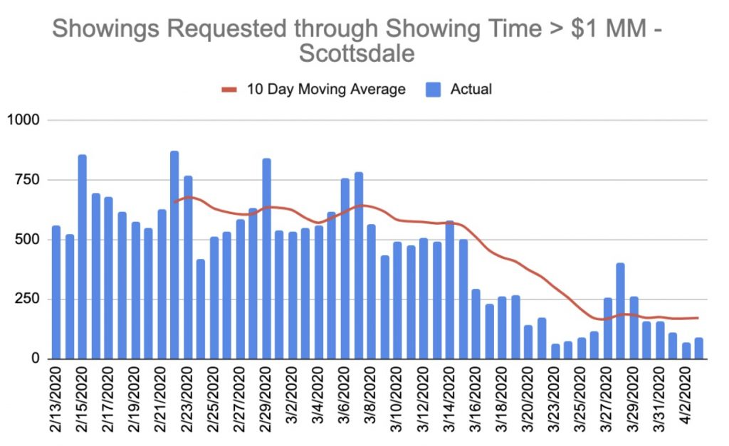 Current Showing Time requests less than 1 million for the Scottsdale real estate market