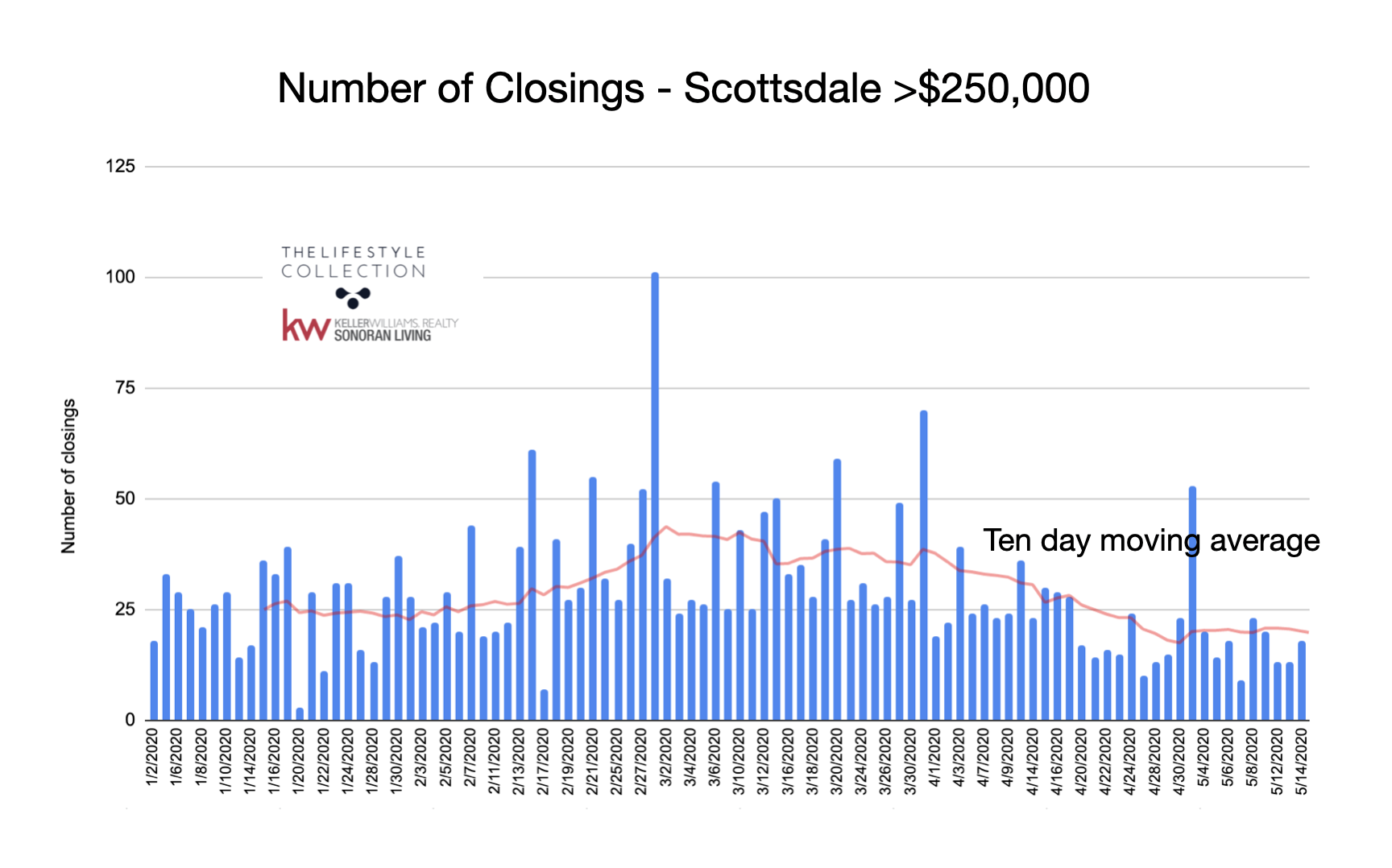 Scottsdale real estate closing information