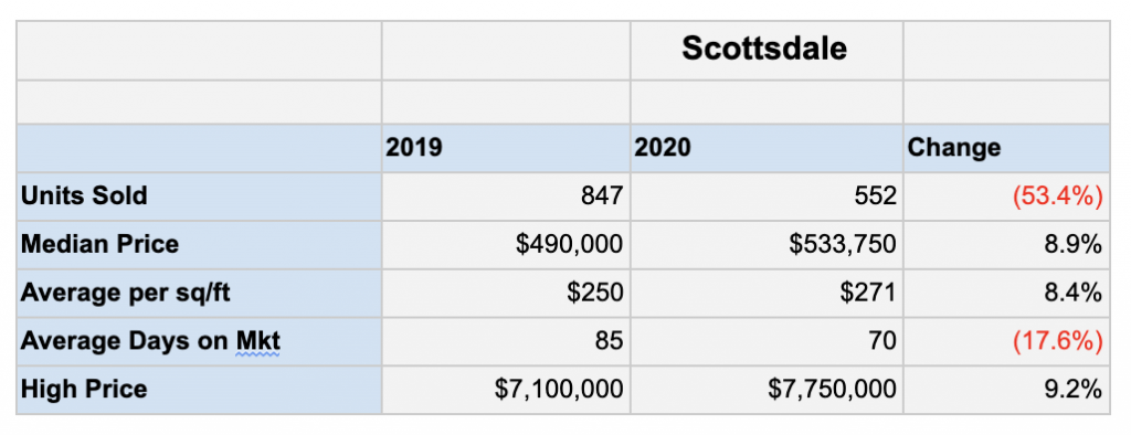 Scottsdale Real Estate market statistics for April 2020