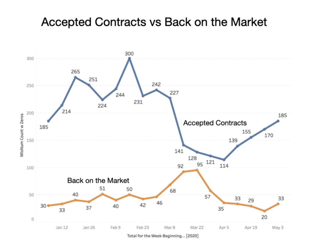Accepted contract vs Back on the Scottsdale Real Estate Market