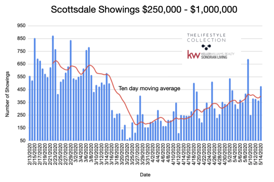 Showing appointments on Scottsdale Real Estate at lower price points.