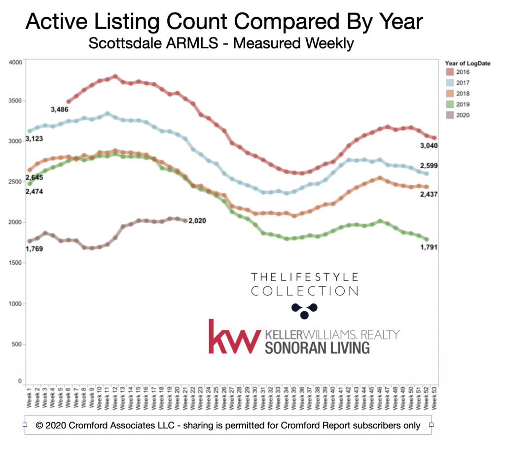 When is the best time of year to sell a house - this chart shows what this year's inventory is.
