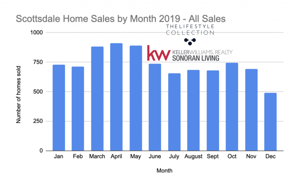 Best time of year to sell a home is determined by many factors.  Some think summers is a bad time to sell - this chart proves otherwise.