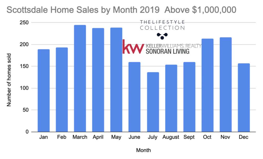 Summer can be a great time of year to sell a home - inventory is down and home shoppers are serious.