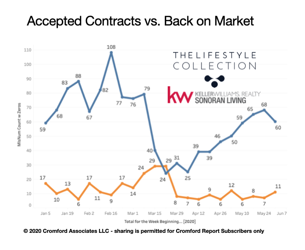 Visual of Whisper Rock and Scottsdale Contracts in real estate