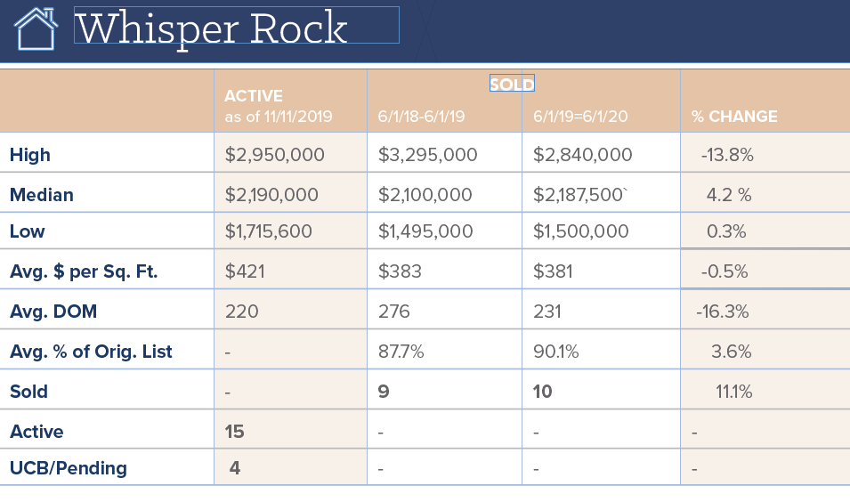Whisper Rock Real Estate Market Data