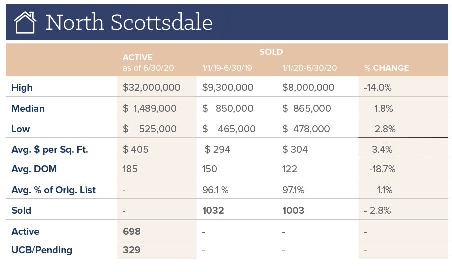 North Scottsdale Real Estte Activity for June 2020