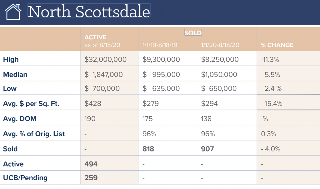 Scottsdale real estate sales in North Scottsdale