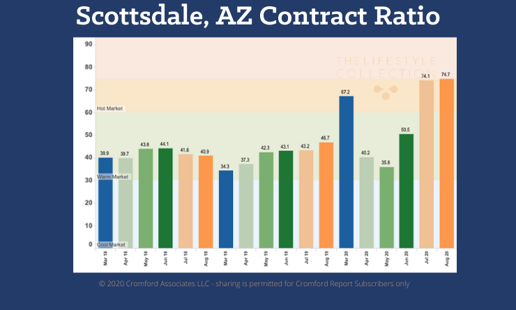 Scottsdale Real Estate Inventory is at an all time low.