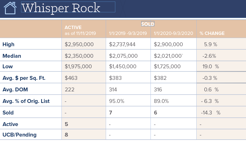 Current Whisper Rock Real Estate Sales