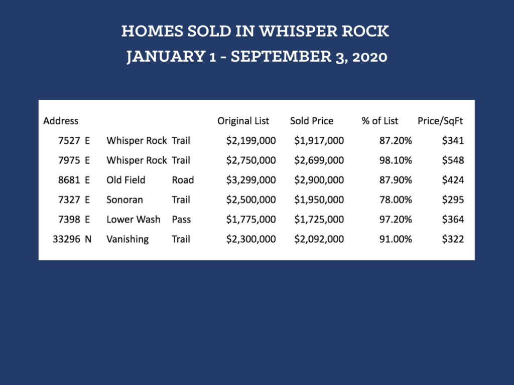WHISPER ROCK REAL ESTATE SALES UPDATE