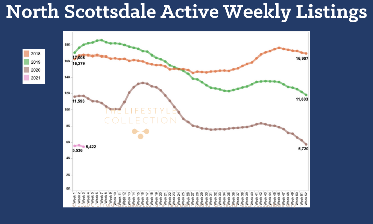 85255 Real Estate Market Activity - Overview graph of North Scottsdale Active weekly listings