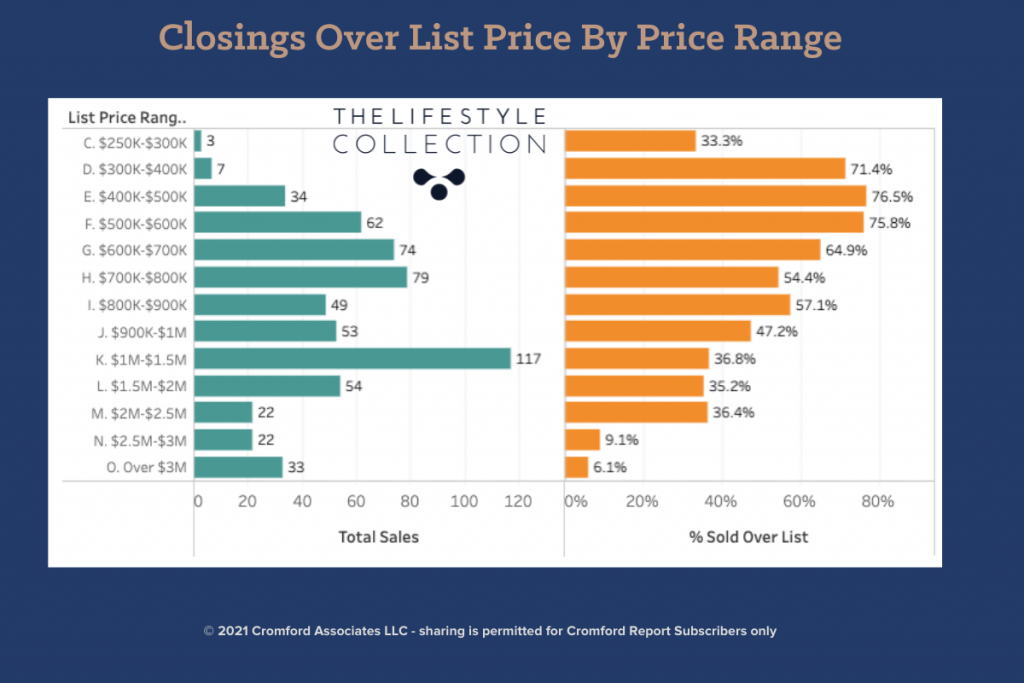 Scottsdale Real Estate Closings over list price