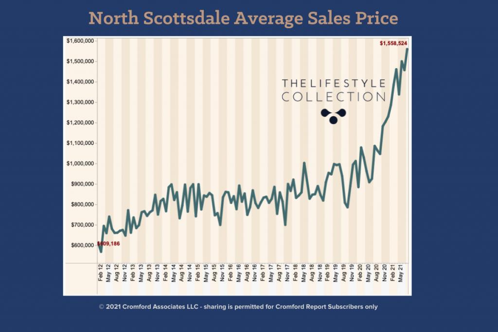 Th North scottsdale Summer Real Estate Market - Average Slaes Price