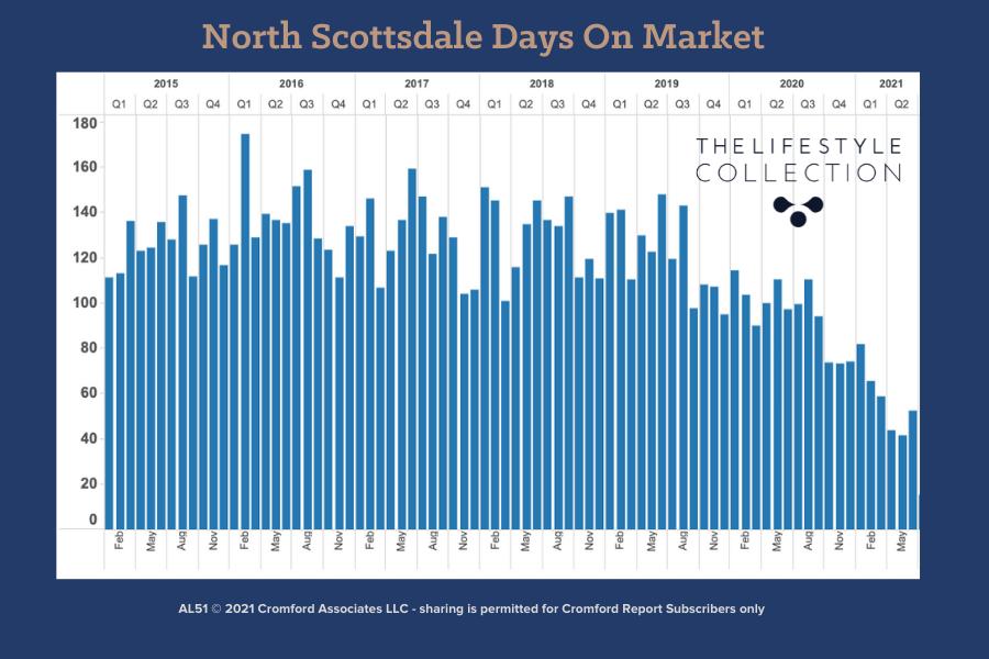 Days on Market Statistics for North Scottsdale Real estate